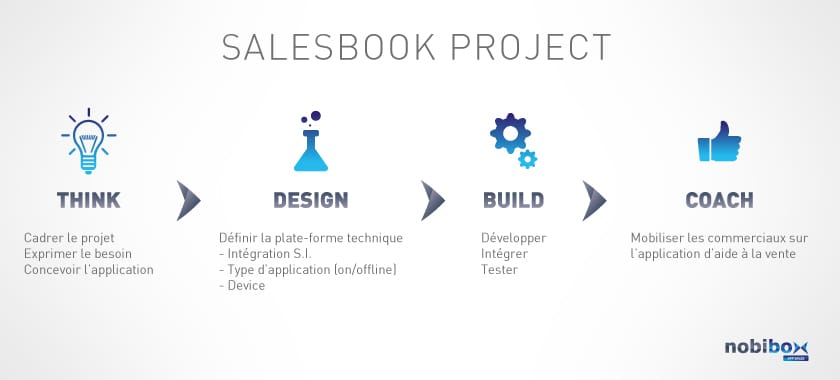 salesbook_project