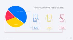 usage-smartphone-mains-statistiques