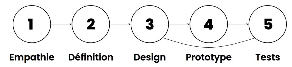 etapes-ux-design
