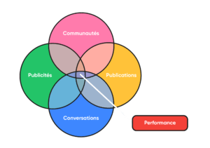 piliers-social-media